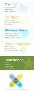 Core Values Card